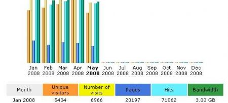 Impressive growth of visits to PAP/RAC web site