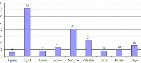 198 participants on ArabMedOpen